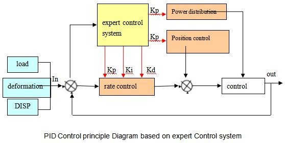 PID control principle