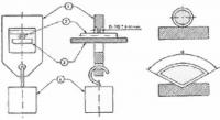 Hot pressure deformation test tools as per IEC 60811-508